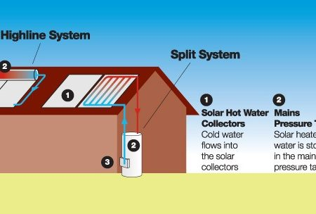 How Does a Solar Hot Water System Works?
